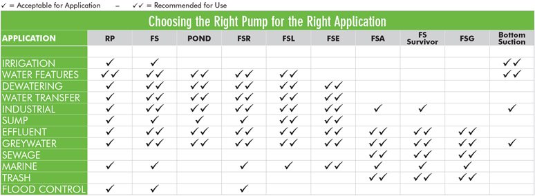 Table to help you choose a pump.