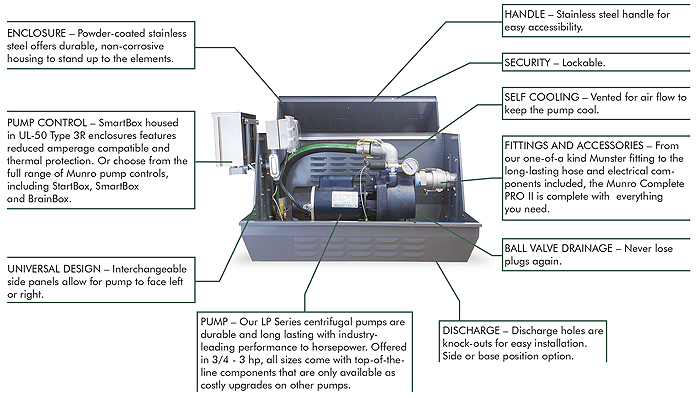 munro smart box wiring diagram munro companies munro complete pro ii 3 4hp 3hp  munro complete pro ii 3 4hp 3hp