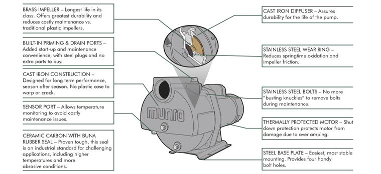 on munro pump wiring diagram