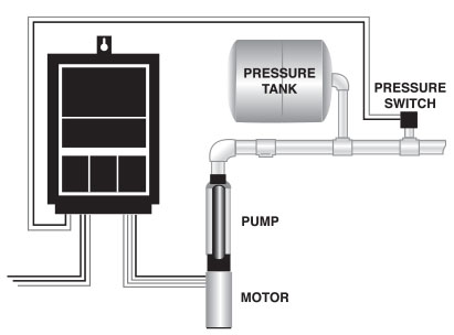 Submersible Constant Pressure Systems
